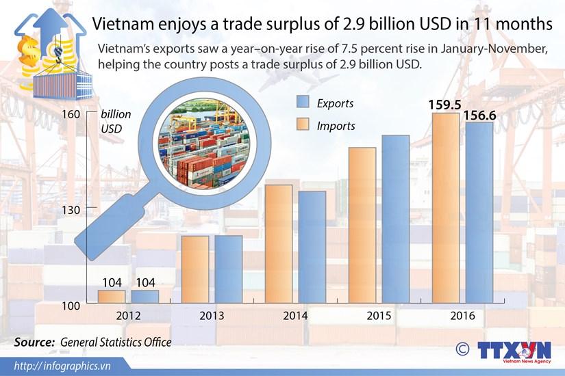 Vietnam enjoys 2.9 billion USD in 11 months' trade surplus hinh anh 1