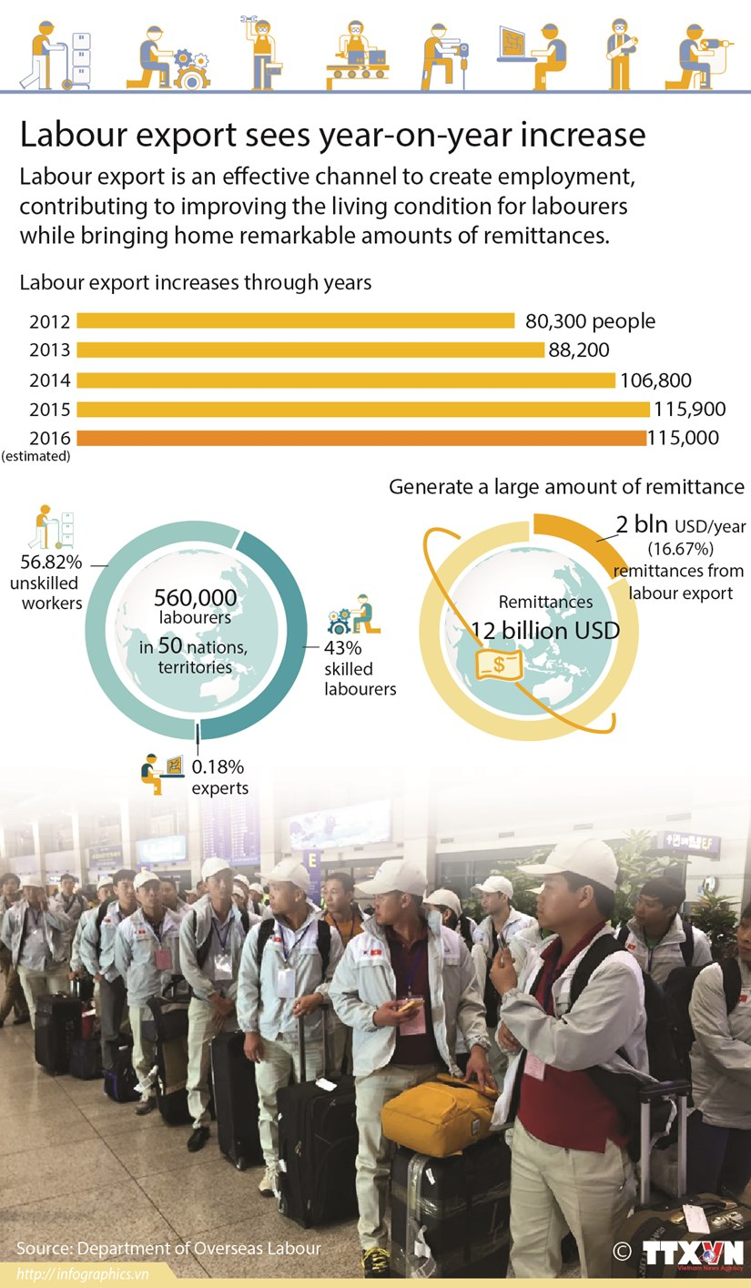 Labour export sees year-on-year increase hinh anh 1