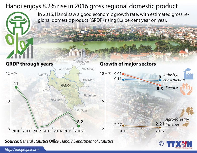 Hanoi enjoys 8.2 percent rise in 2016 GRDP hinh anh 1