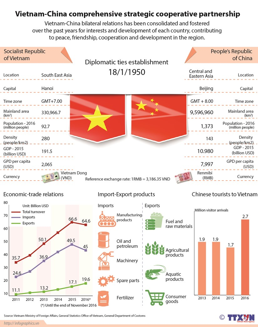 Vietnam-China comprehensive strategic cooperative partnership hinh anh 1
