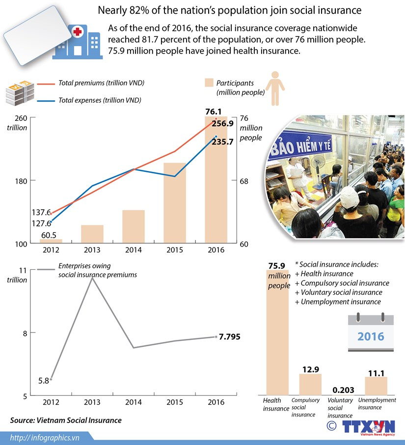 Nearly 82 pct of national population join social insurance hinh anh 1