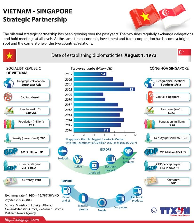 Vietnam – Singapore Strategic Partnership hinh anh 1