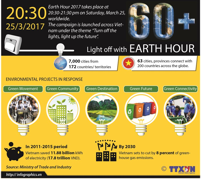 Light off with Earth Hour hinh anh 1
