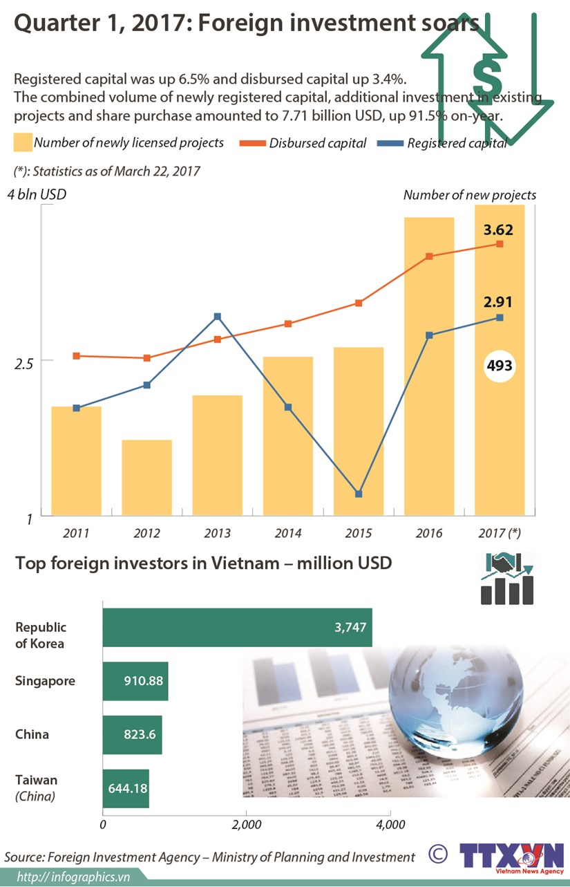 Quarter 1, 2017: Foreign investment soars hinh anh 1