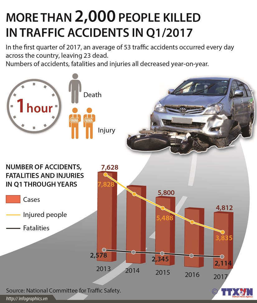 More than 2,000 people killed in traffic accidents in Q1/2017 hinh anh 1