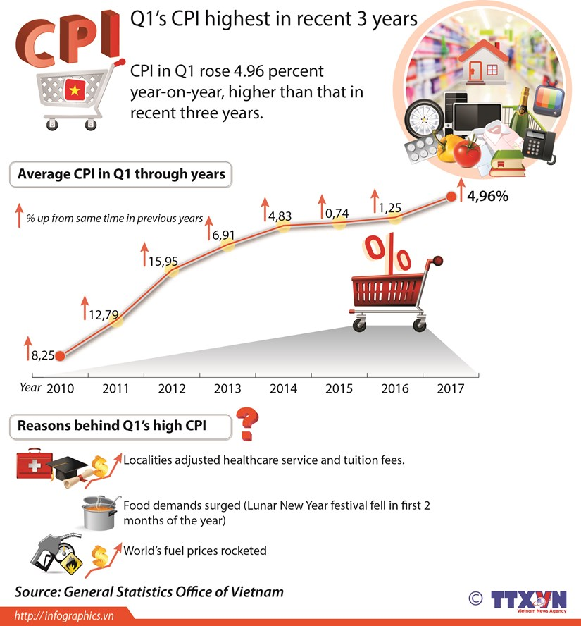 Q1's CPI highest in recent 3 years hinh anh 1