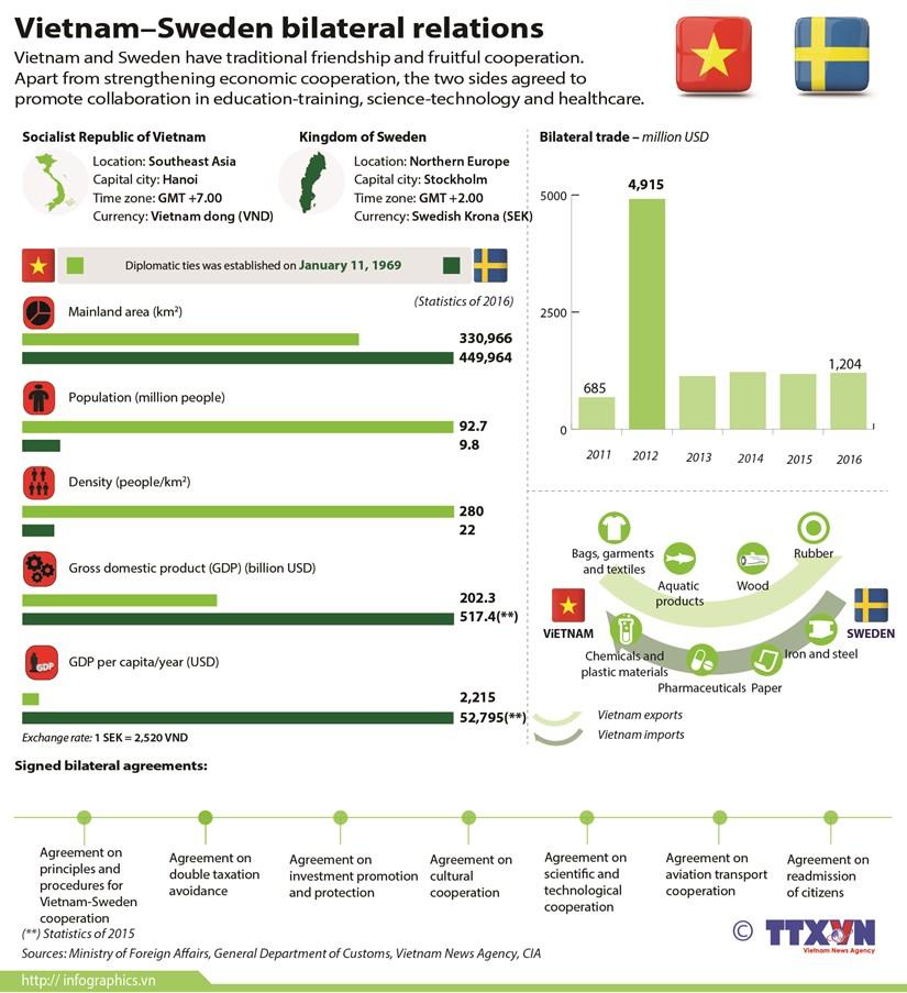 Vietnam–Sweden bilateral relations hinh anh 1