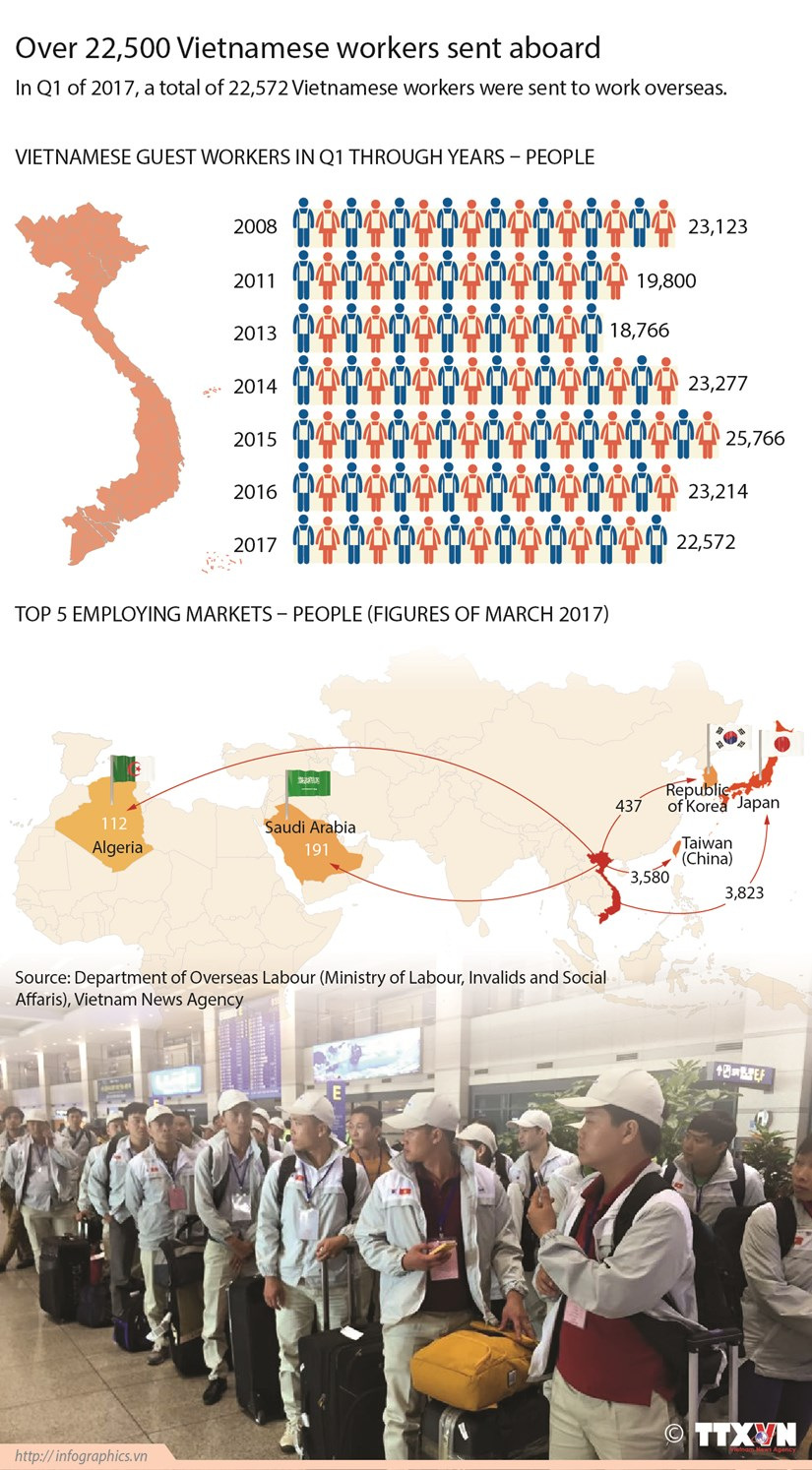Over 22,500 Vietnamese workers sent aboard hinh anh 1