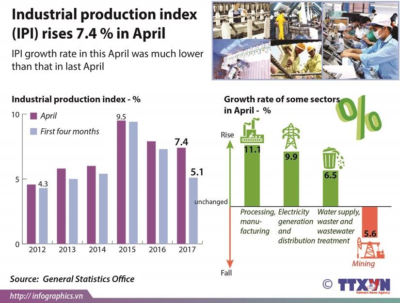 IPI rises 7.4 percent in April hinh anh 1