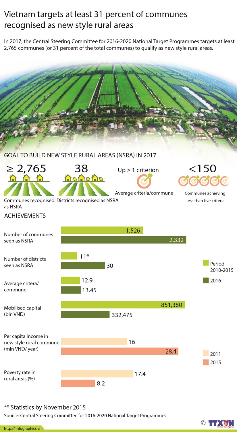 Vietnam targets 2,765 new style rural areas in 2017 hinh anh 1