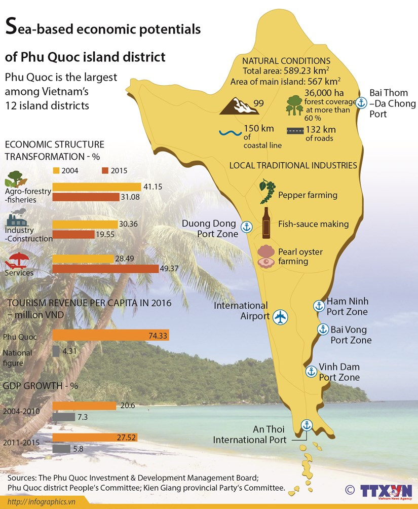 Sea-based economic potentials of Phu Quoc island hinh anh 1
