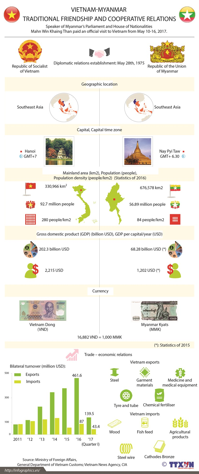 Vietnam-Myanmar traditional friendship and cooperative relations hinh anh 1