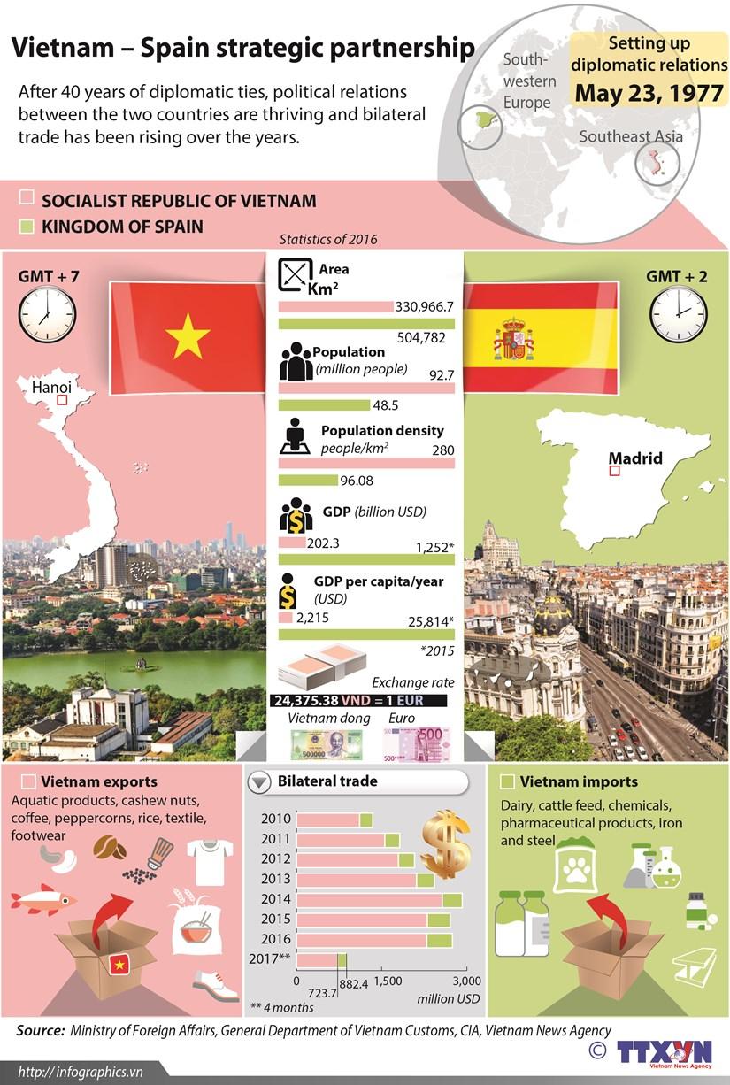 Vietnam-Spain strategic partnership hinh anh 1