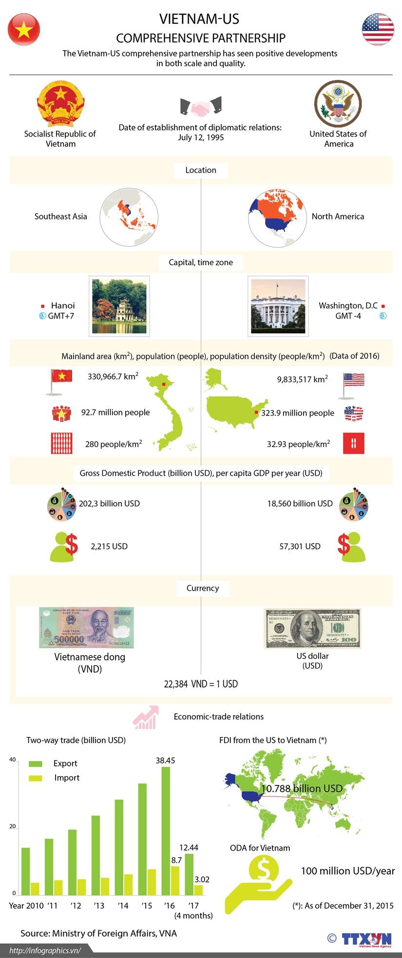 Vietnam, US enjoy growing ties hinh anh 1