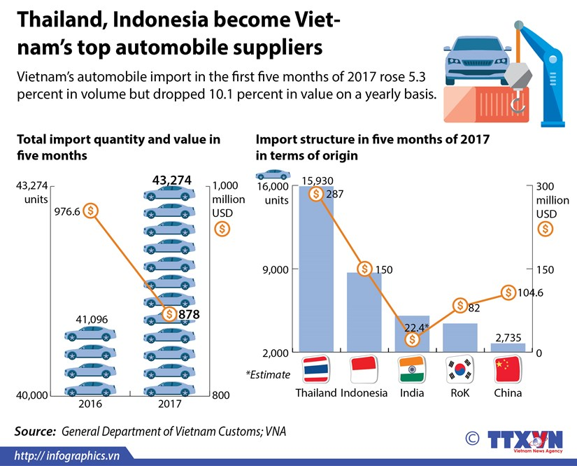 Thailand, Indonesia become Vietnam's top automobile suppliers hinh anh 1