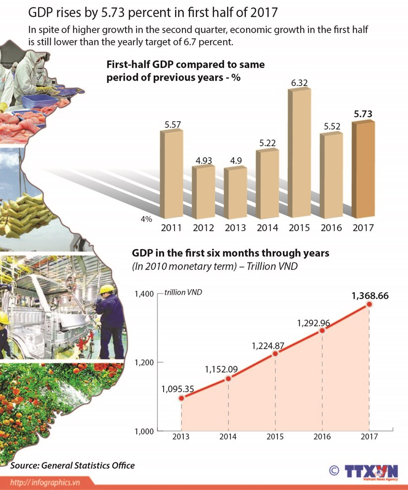 GDP increases by 5.73 percent in first half of 2017 hinh anh 1
