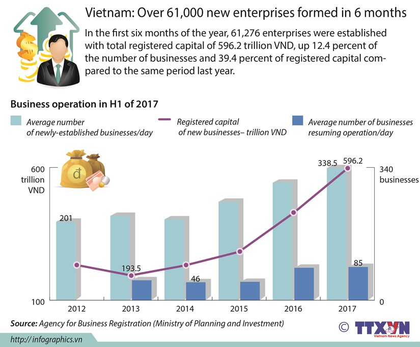Vietnam: Over 61,000 new enterprises formed in 6 months hinh anh 1