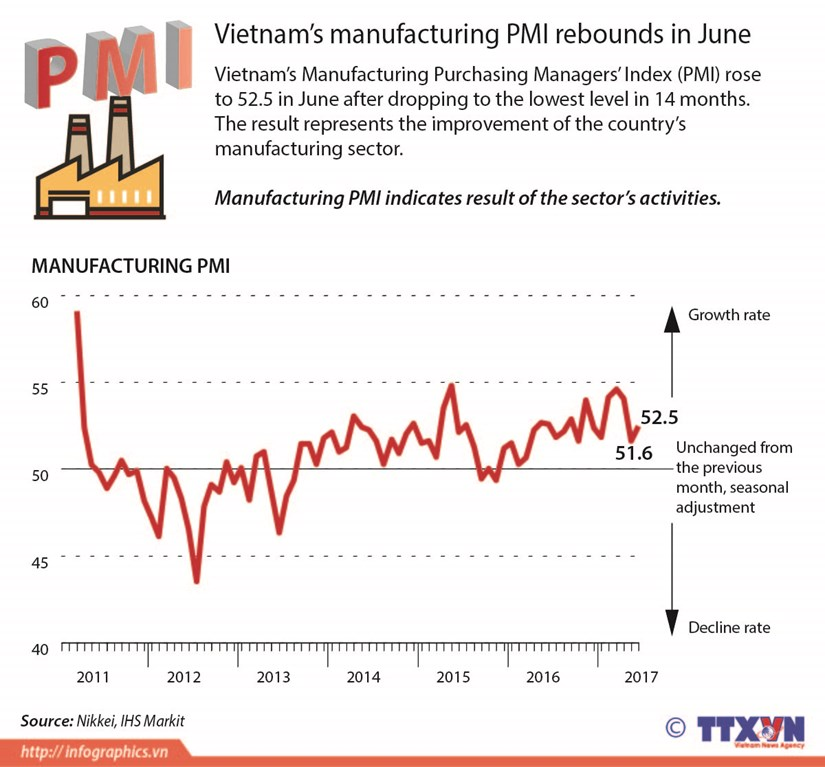 Vietnam's manufacturing PMI rebounds in June hinh anh 1