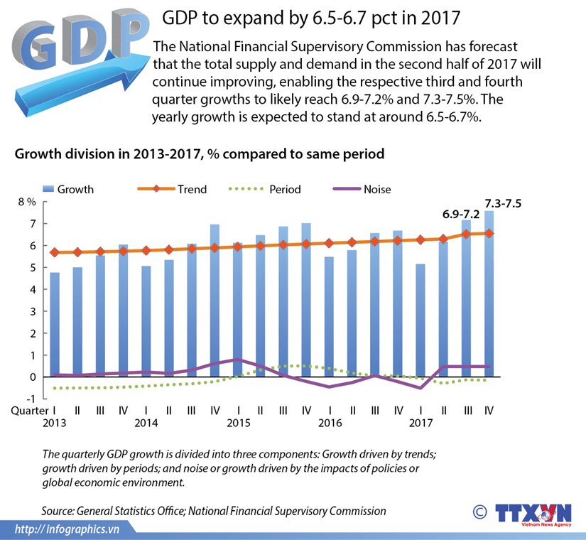 GDP to expand by 6.5-6.7 pct in 2017 hinh anh 1