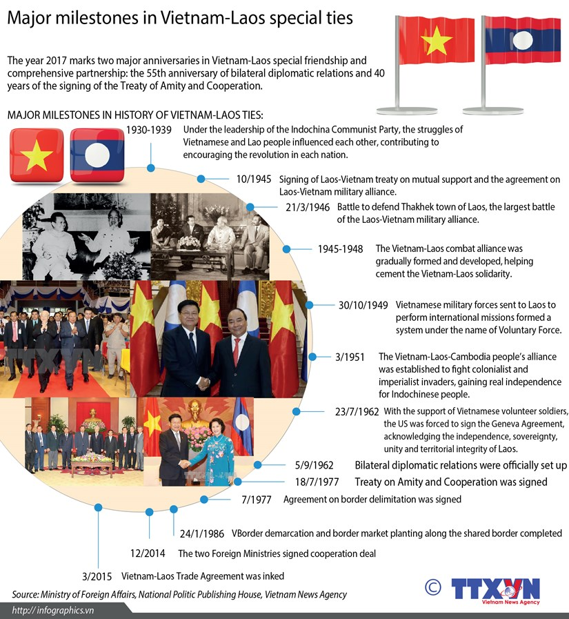 Major milestones in Vietnam-Laos ties hinh anh 1