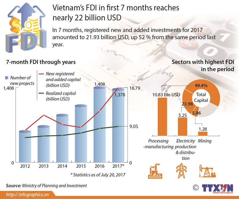 FDI in first 7 months reaches nearly 22 billion USD hinh anh 1