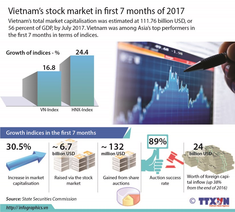 Vietnam's stock market in first 7 months of 2017 hinh anh 1