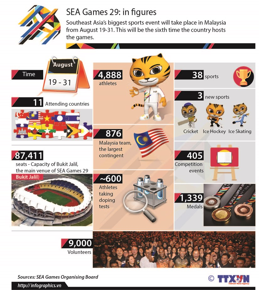 SEA Games 29 in figures hinh anh 1