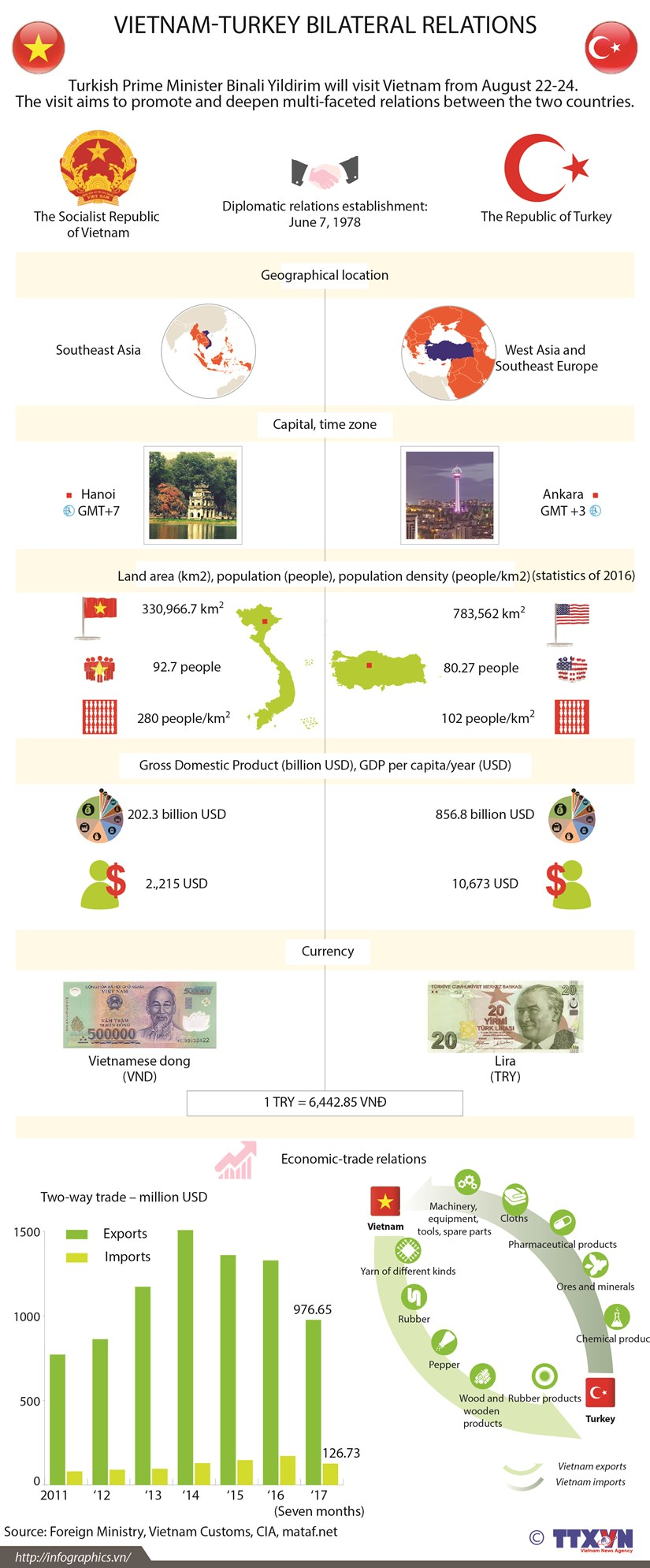 Vietnam-Turkey bilateral relations hinh anh 1