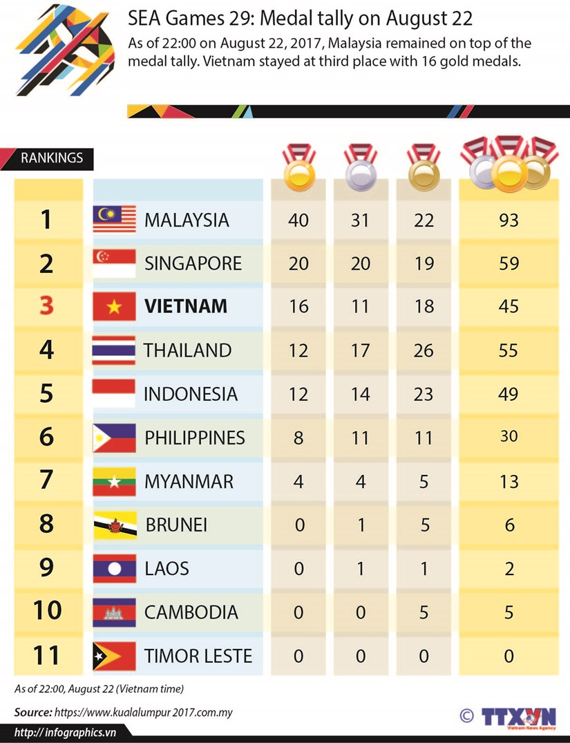 SEA Games 29: Medal tally on August 22 hinh anh 1