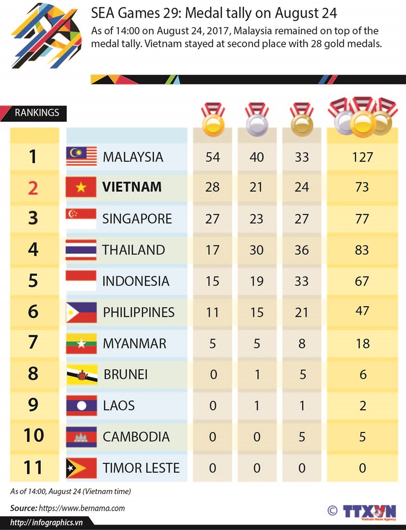 SEA Games 29: Medal tally on August 24 hinh anh 1
