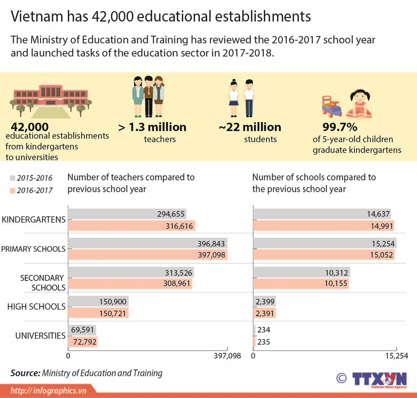 Vietnam has 42,000 educational establishments hinh anh 1