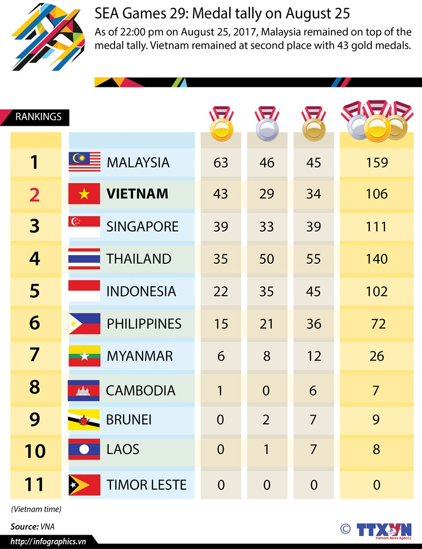 SEA Games 29 medal tally on August 25 hinh anh 1