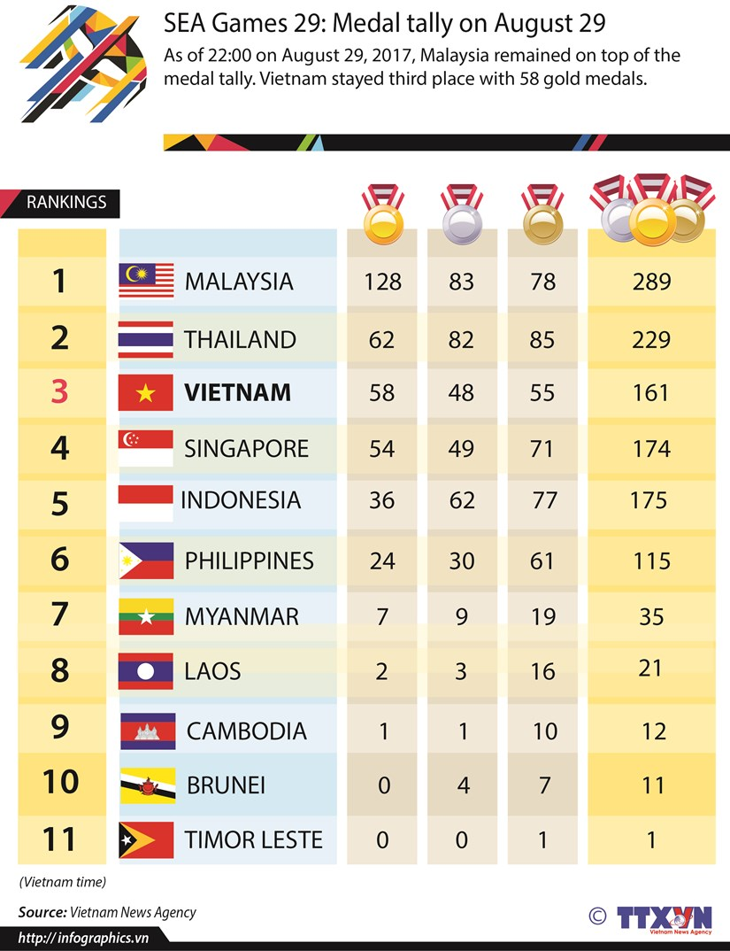 SEA Games 29: Medal tally on August 29 hinh anh 1
