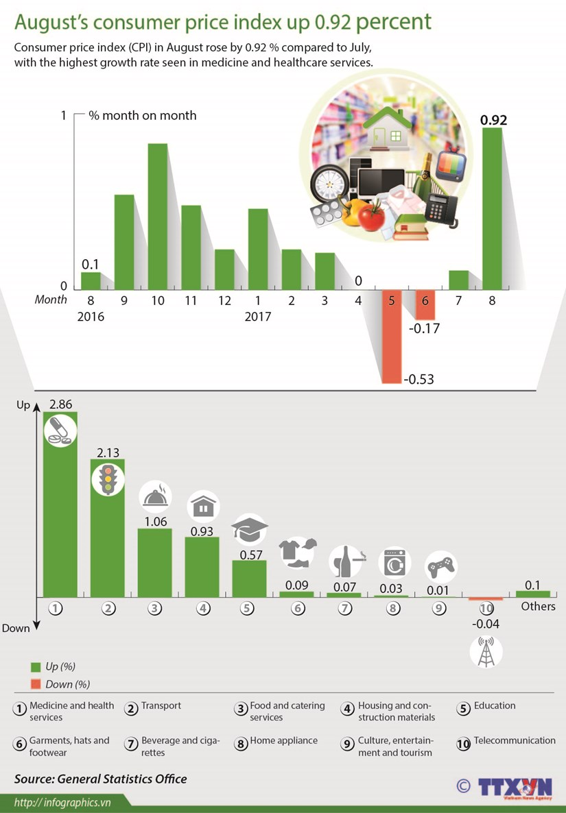 August's consumer price index up 0.92 percent hinh anh 1