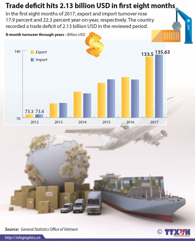 Trade deficit hits 2.13 billion USD in first eight months hinh anh 1