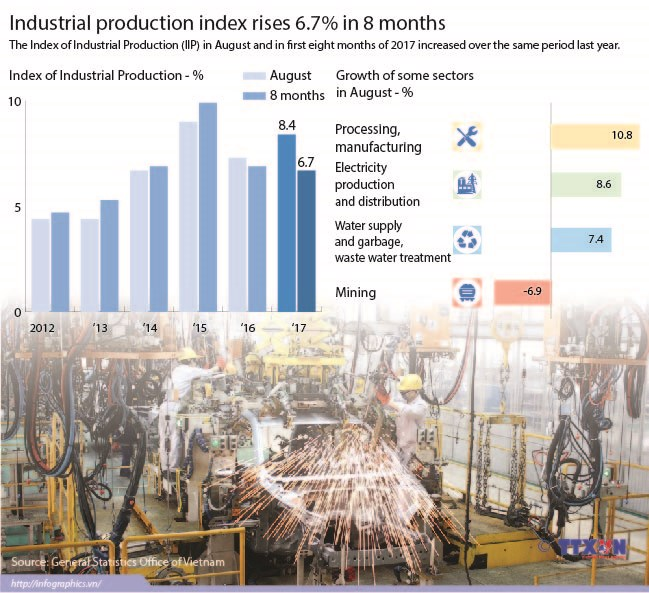 Industrial production index rises 6.7 percent in 8 months hinh anh 1