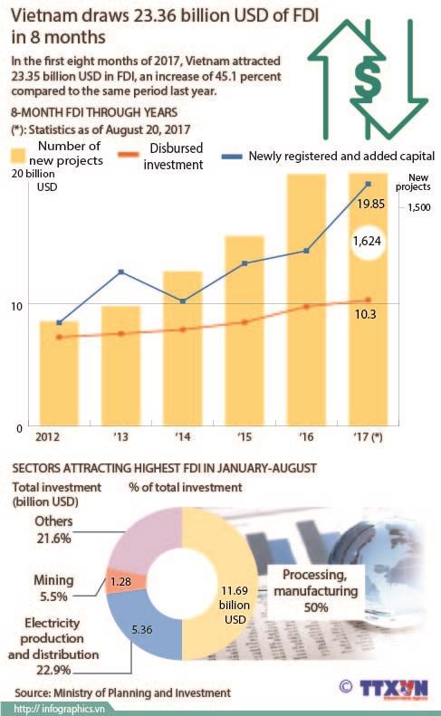 Vietnam draws 23.36 billion USD of FDI in 8 months hinh anh 1