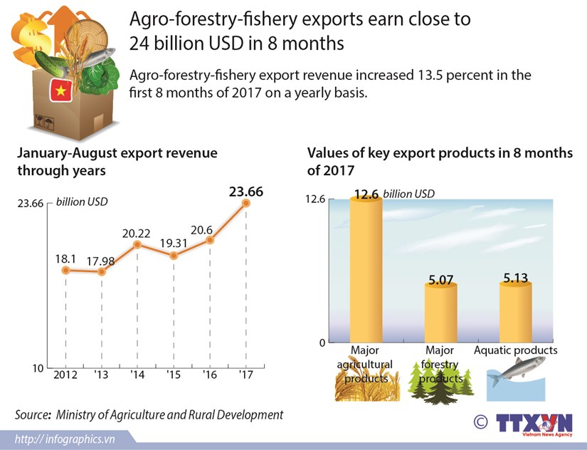 Agro-forestry-fishery exports earn close to 24 billion USD in 8 months hinh anh 1