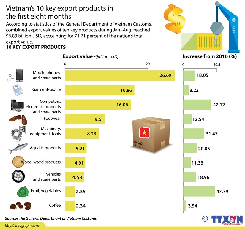 Vietnam's 10 key export products in first eight months hinh anh 1