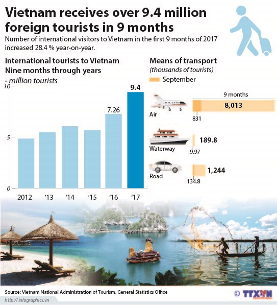 Vietnam receives over 9.4 million foreign tourists in 9 months hinh anh 1