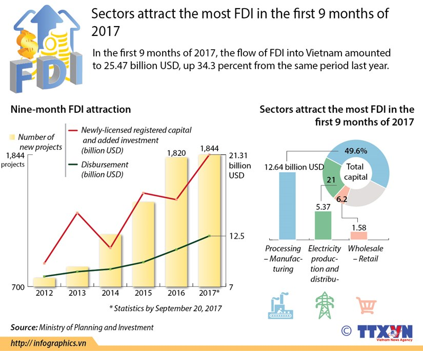 Sectors attract the most FDI in the first 9 months of 2017 hinh anh 1