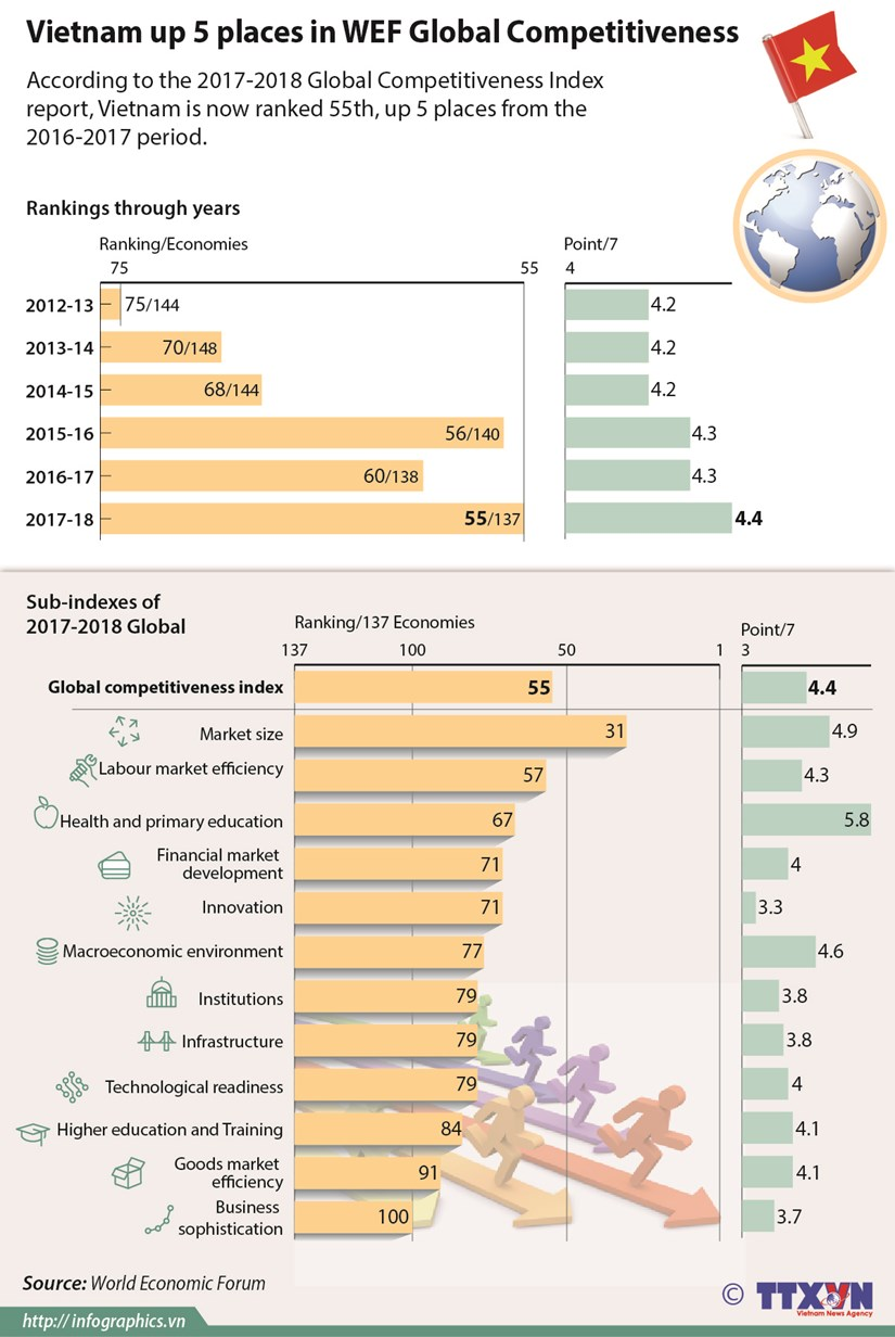 Vietnam up 5 places in WEF Global Competitiveness Index hinh anh 1