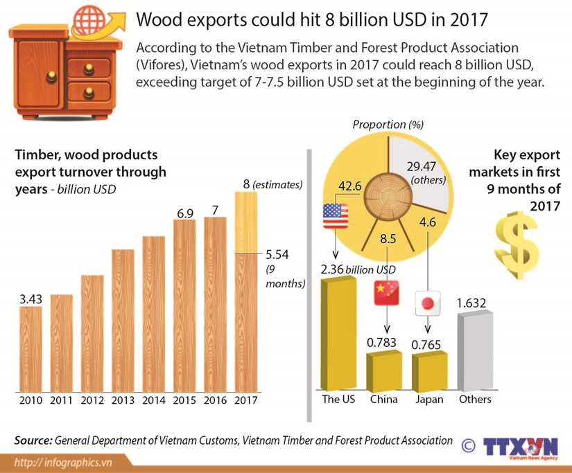 Wood exports could hit 8 billion USD in 2017 hinh anh 1