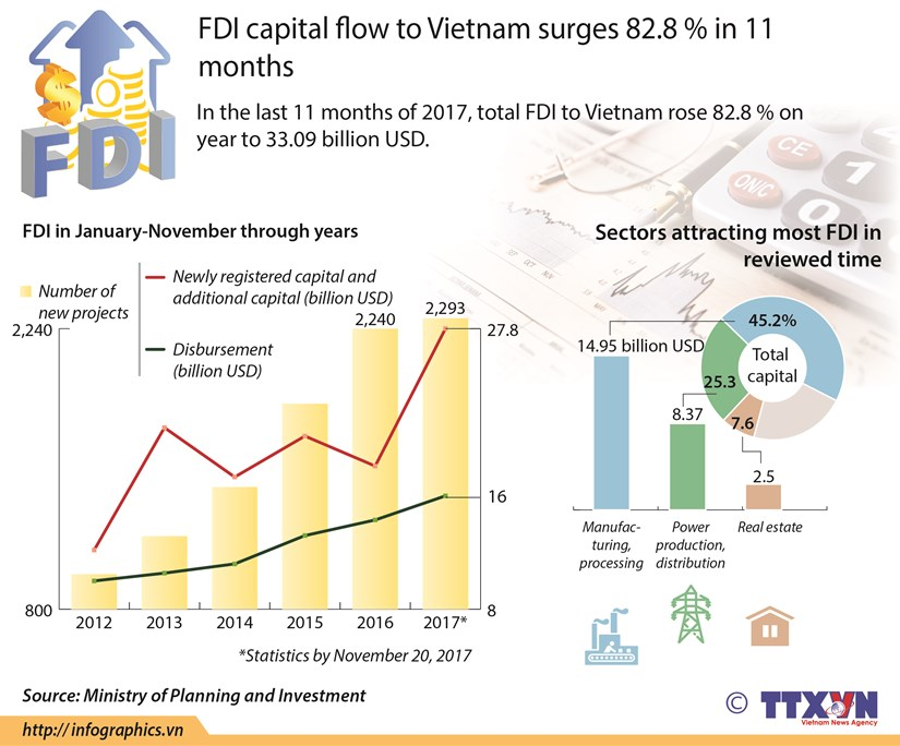 FDI capital flow to Vietnam surges 82.8 % in 11 months hinh anh 1