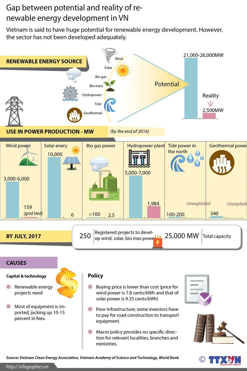 Renewable energy development in Vietnam hinh anh 1