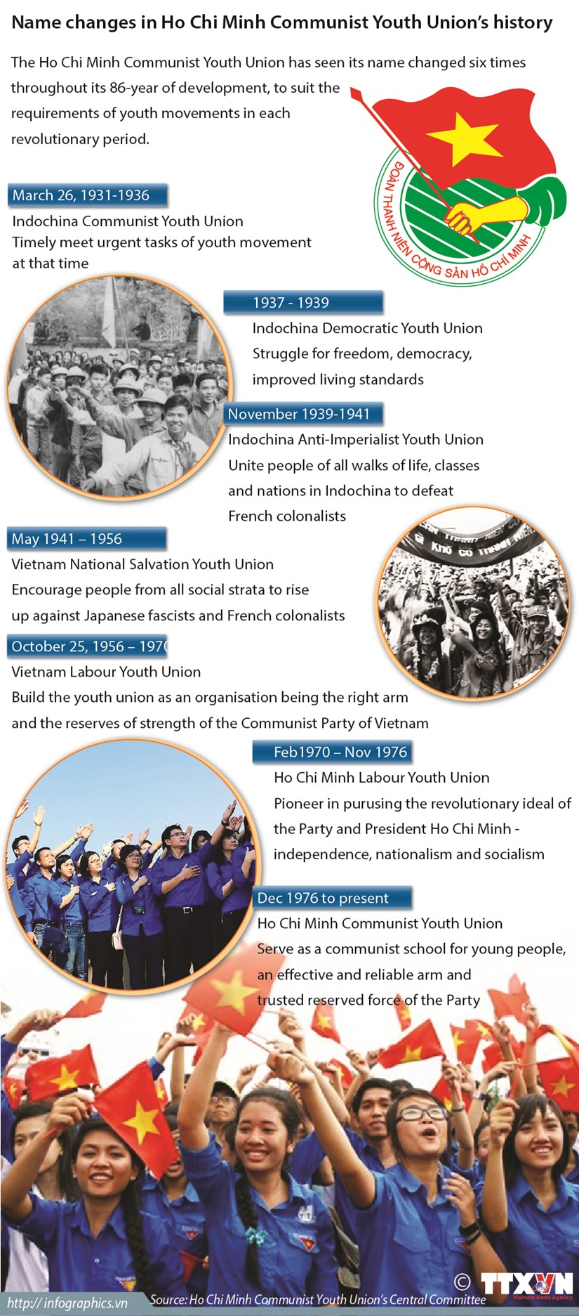 Name changes in Ho Chi Minh Communist Youth Union's history hinh anh 1