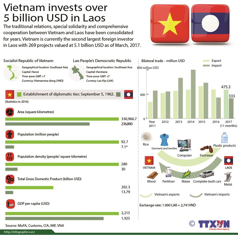Vietnam invests over 5 billion USD in Laos hinh anh 1
