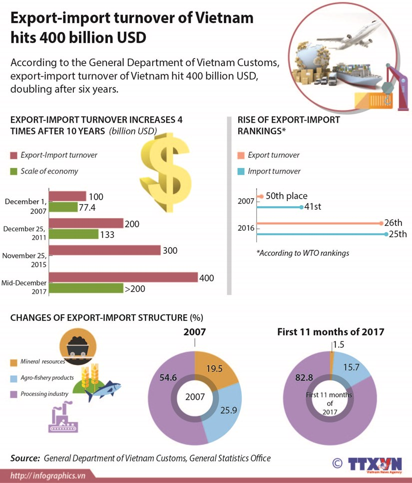 Export-import turnover of Vietnam hits 400 billion USD hinh anh 1