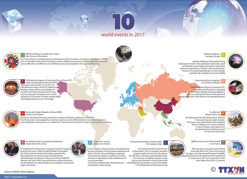 VNA selects top ten world events in 2017 hinh anh 1