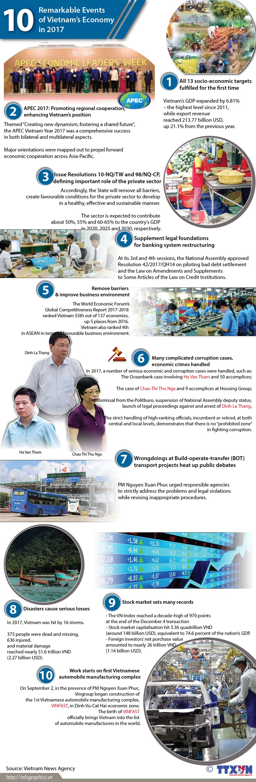 Top 10 economic events of Vietnam in 2017 hinh anh 1